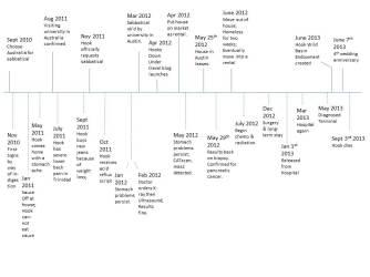 HDU_Timeline