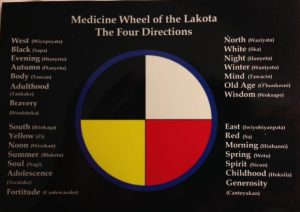 Black, White, Red, Yellow are colors specific to the Lakota. Other clans honor other colors.
